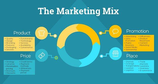 https://marketingmix.co.uk/content/uploads/marketingmix-elements.jpg
