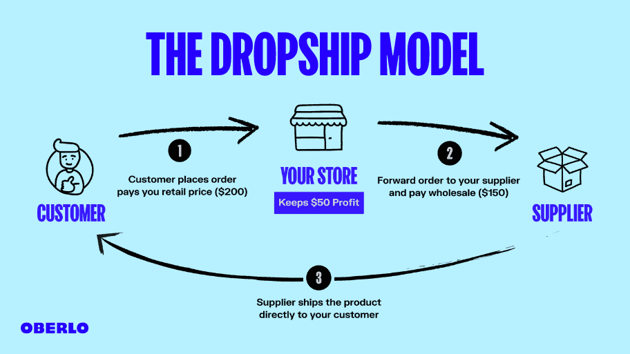 https://www.oberlo.com/media/1615802234-the-dropshipping-model.png?w=1824&fit=max